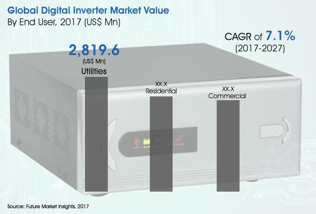 Digital Inverter Market