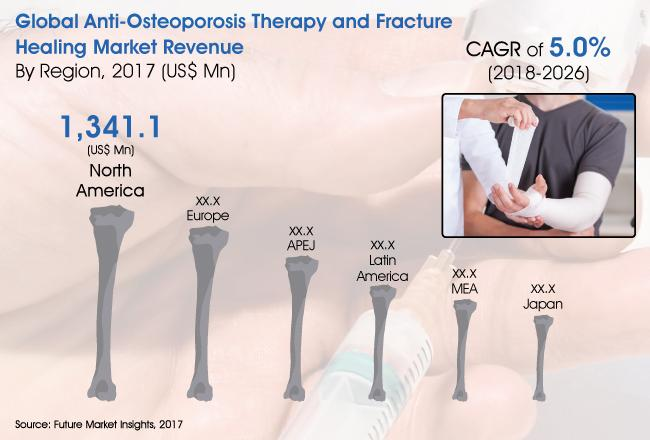Anti-Osteoporosis Therapy and Fracture Healing Market