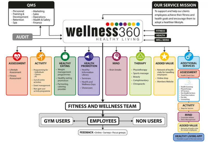 Global Wellness As a Service Market, Top key players are Philips