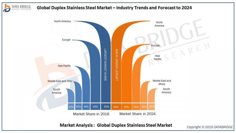 Global Duplex Stainless Steel Market