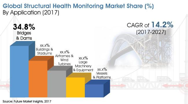 Structural Health Monitoring Market to be at Forefront by 2027 |