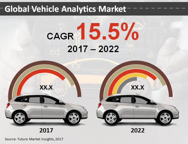 Vehicle Analytics Market Comprehensive Study 2019: SAP SE,