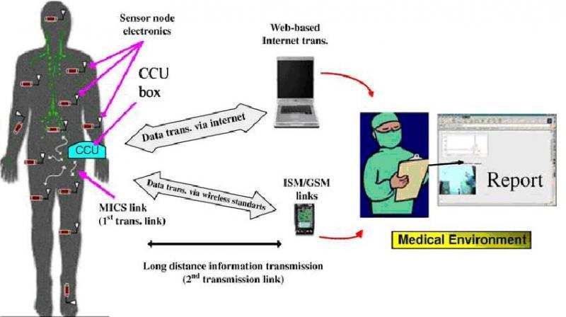 Global Wireless Technology In Healthcare Market, Top key