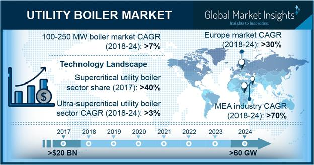 What's Driving The Utility Boiler Market Size? | IHI, Siemens,