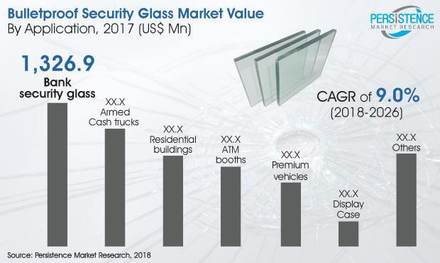 Bulletproof security glass Market