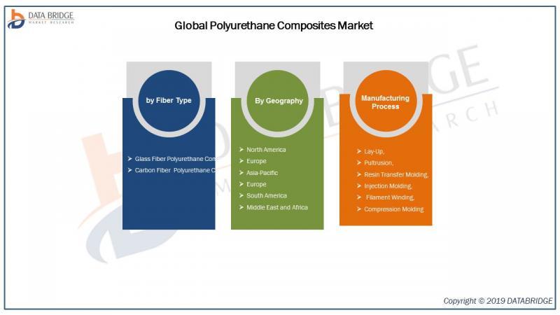 Global Polyurethane Composites Market
