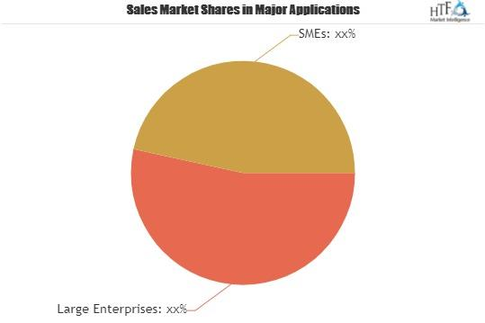 CRM in Pharma and Biotech Software Market SWOT Analysis by 2025