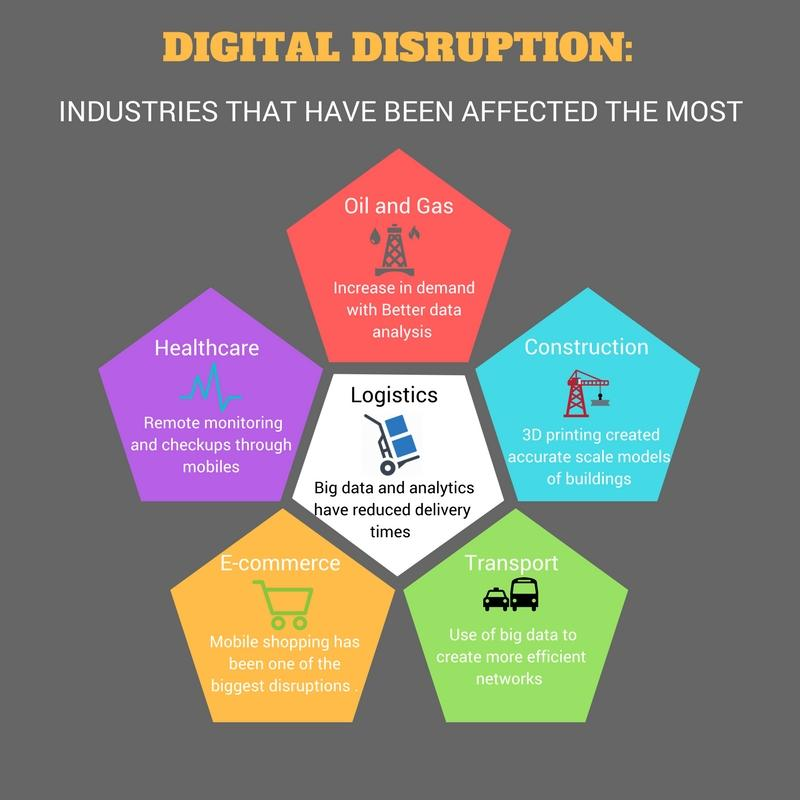 Global Digital Disruption Market, Top key players are Wayfair,