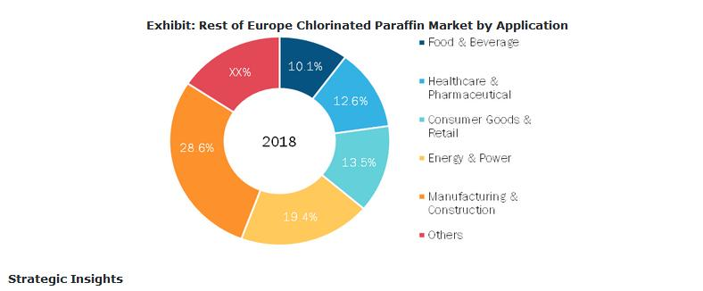 Chlorinated Paraffin Market Worth USD 3,002.5 Million by 2027