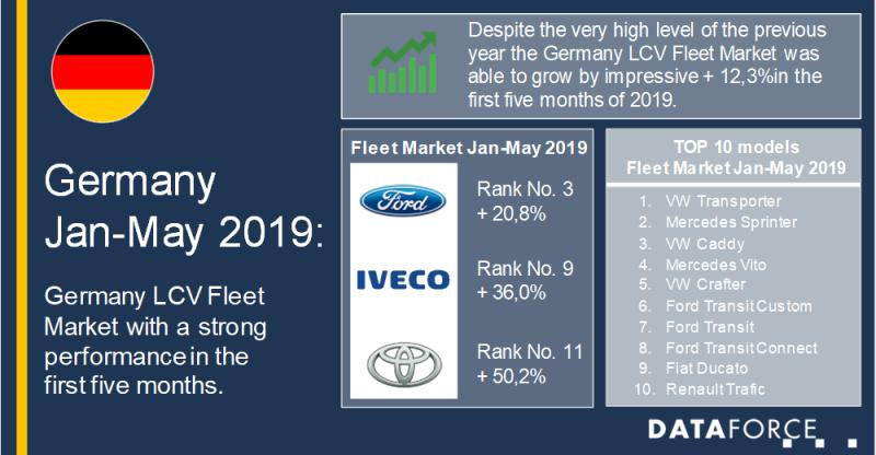 German LCV Fleet Market with a strong performance in the first