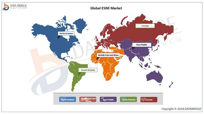 Global eSIM Market