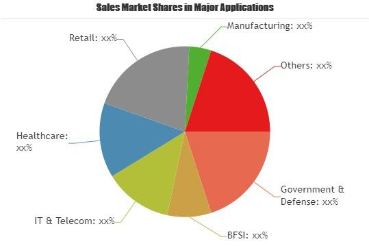 Business Process Management (BPM) Market SWOT Analysis by 2025