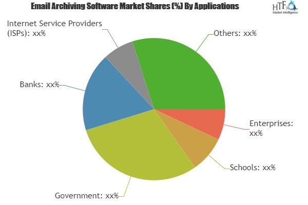 Email Archiving Software Market
