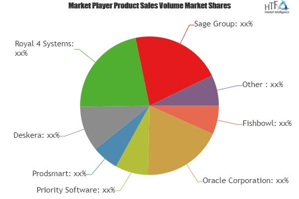 ERP Software for Apparel & Textile Industries Market to See