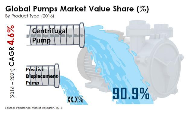 Pumps Market