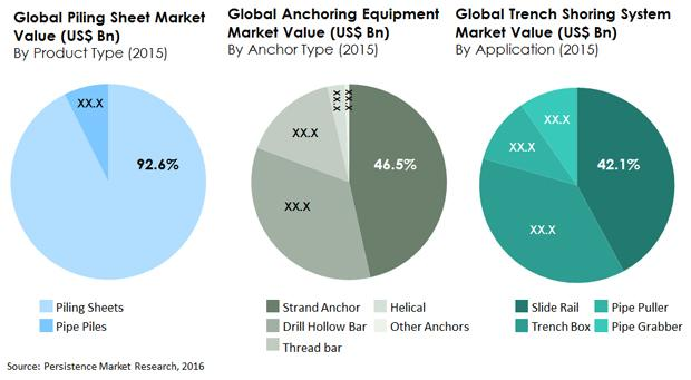 Piling Sheet And Anchoring Equipment And Trench Shoring System Market