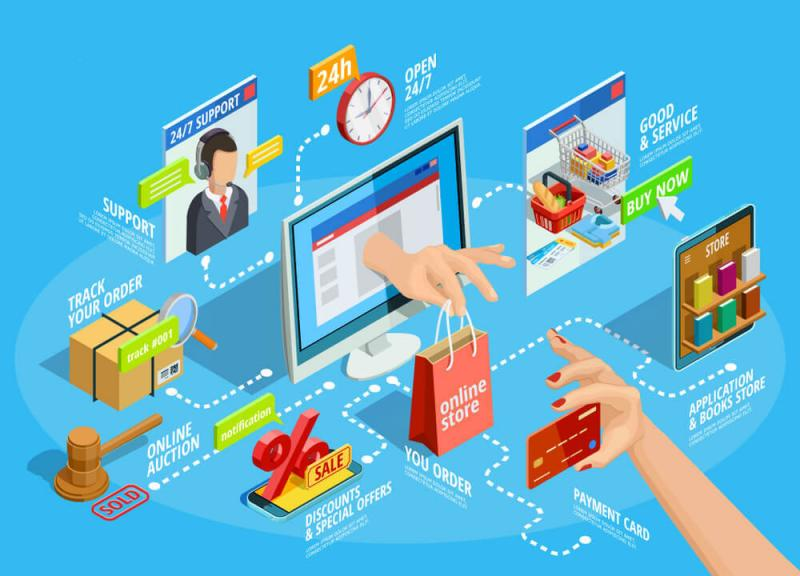 Digital transformation b2b ecommerce Market