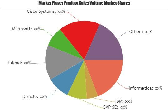 Data Integration Software Market Growing Popularity
