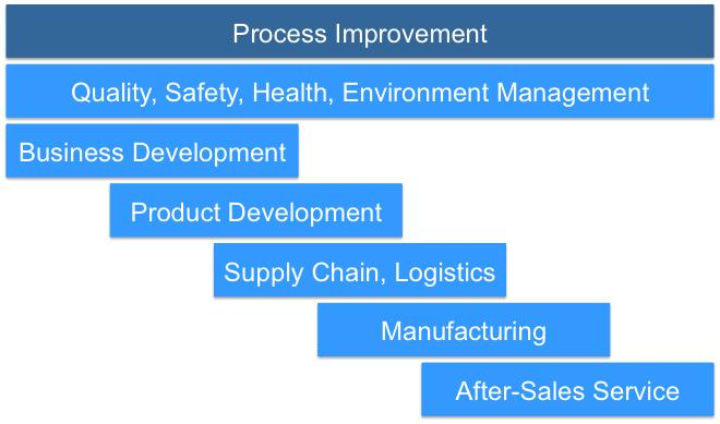Global Sales Management And Development Consulting Market, Top