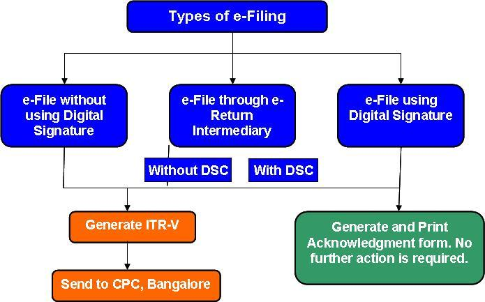 Global E-Filing Market, Top key players are InfoTrack,