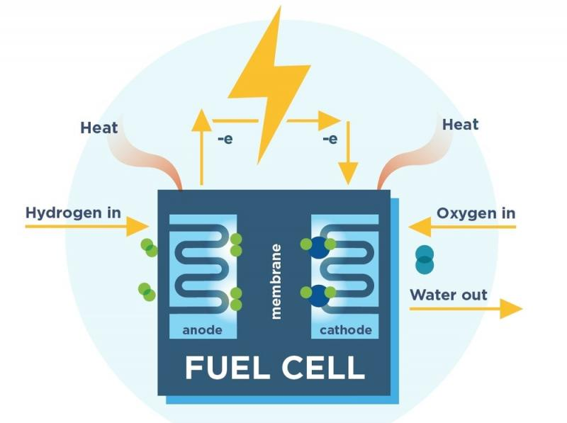 Global Fuel Cell Market Size, Share & Global Forecast 2019-2026