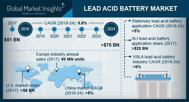 What's Driving the Lead Acid Battery Market Trends? Company