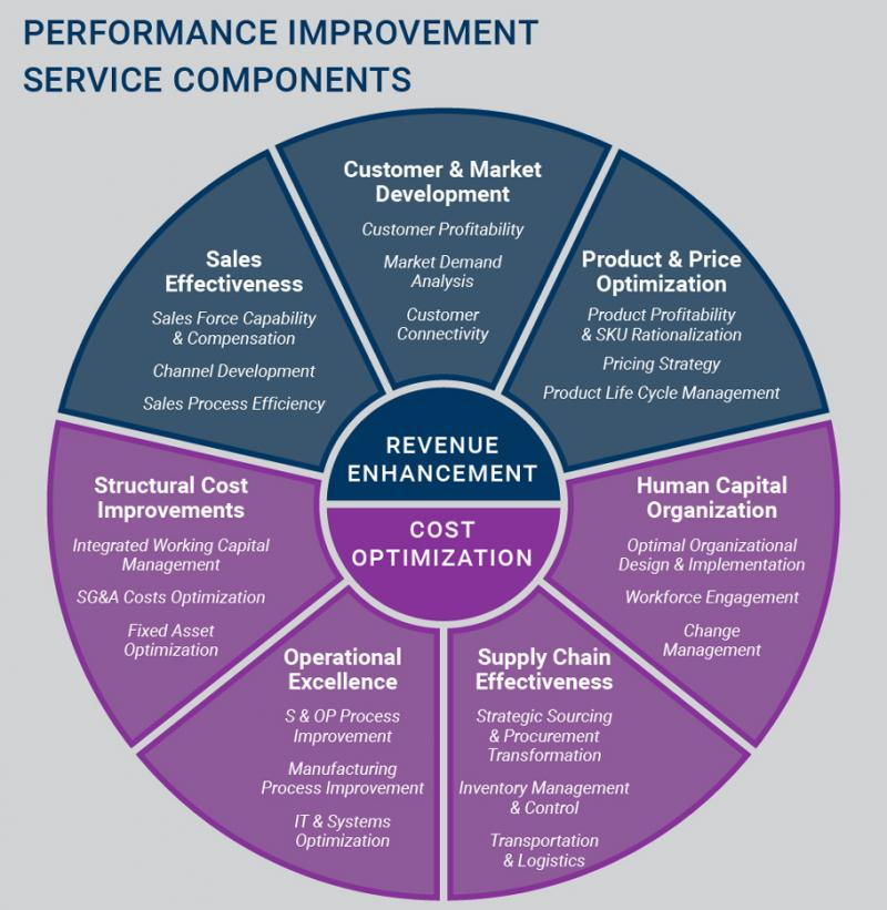 Global Performance Improvement Consulting Market, Top key