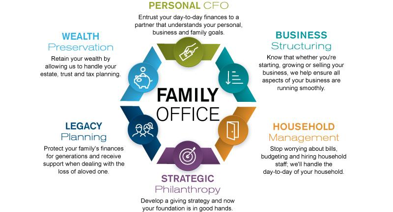 Global Family Office Consulting Service Market, Top key players