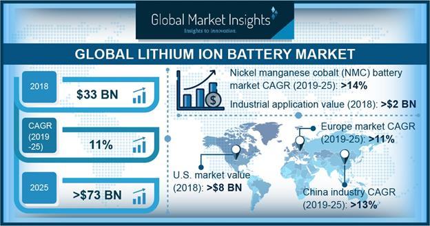What will be the factors driving Europe lithium ion battery