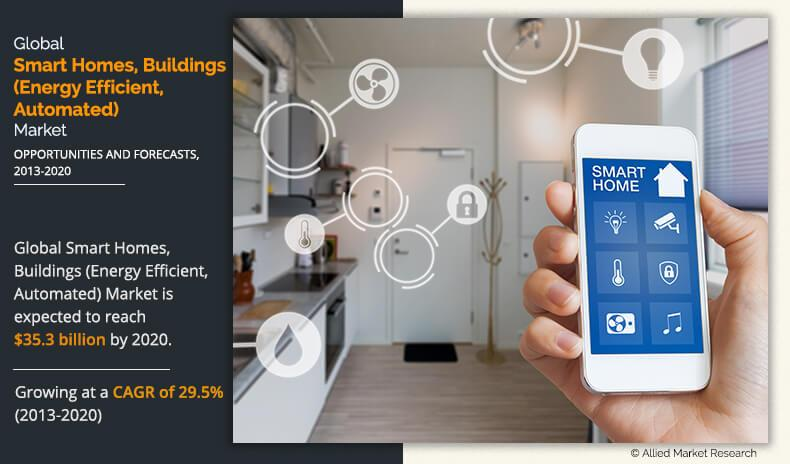 Smart Homes and Buildings Market
