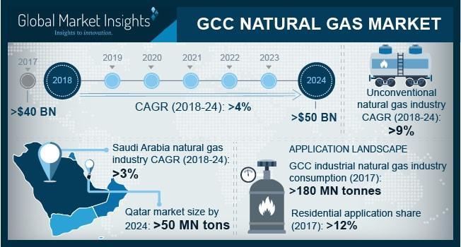 How big is the GCC Natural Gas Market? Exxon Mobil, GAZPROM,
