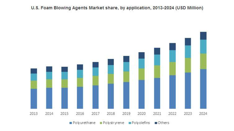 Foam Blowing Agents Market