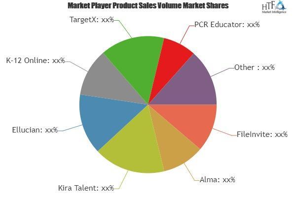 Online Admissions Software Market