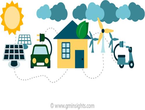 Microgrid Control System Market Size, Industry Analysis