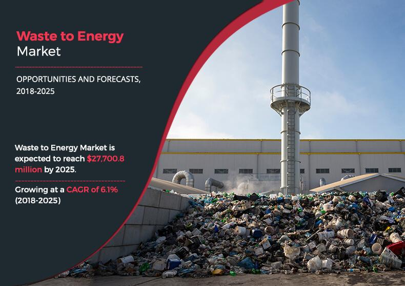 Waste to Energy Market Projected to Expand at a 6.1% CAGR BY 2025
