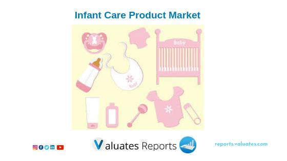 Global Infant Care Product Market Report 2019 - Market Size,