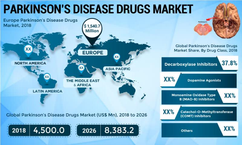 Why the Parkinson's Disease Drugs Market is set to explode? Top