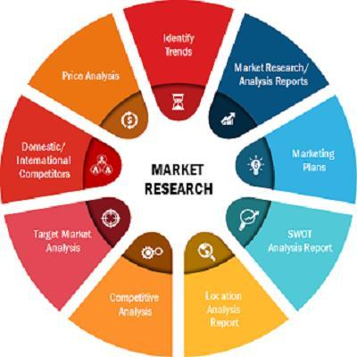 Industrial Communication Market to 2027 Trends, in-Depth