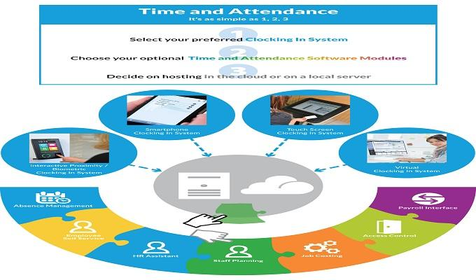 Absence Management Services and System Market