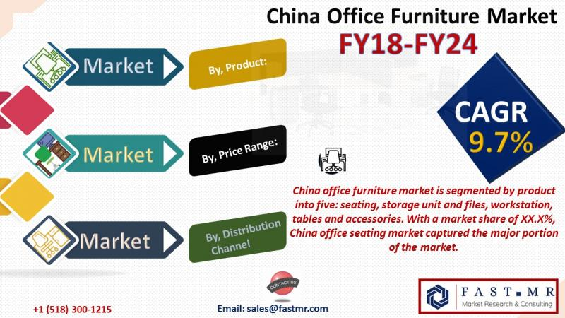 China Office Furniture Market Growth, Current Demand, Size,