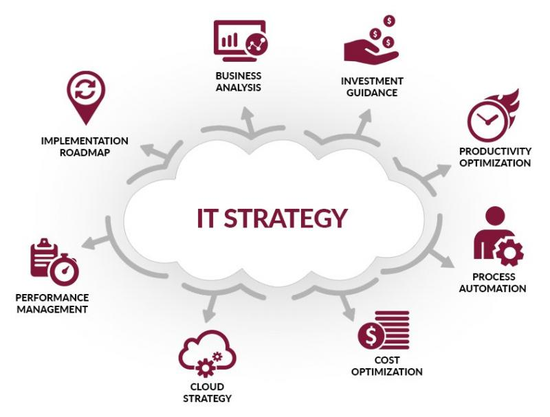 IT Strategy Consulting Market Top Key Players are Accenture, IBM