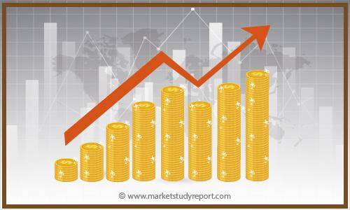 2027 Projections: IoT Managed Services Market Size Report
