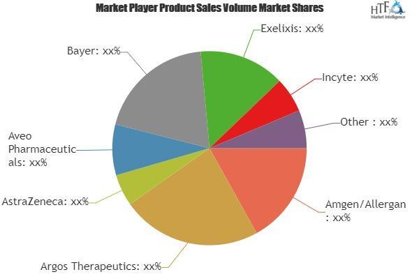 Kidney Cancer Treatment Drugs Market