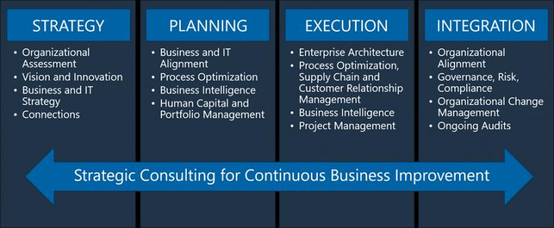 Global Risk And Strategic Consulting Market, Top key players