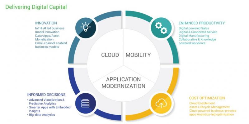 Global Process Consulting & Digital Transformation Market, Top