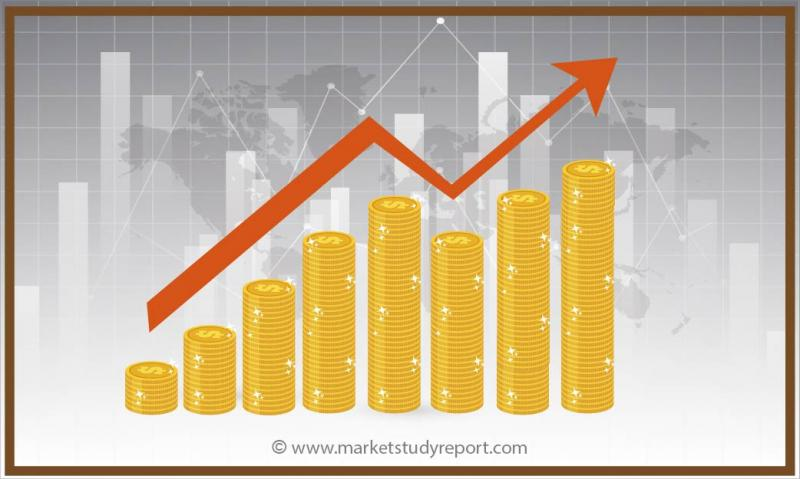 Global Rail Infrastructure Market Size To Hit $61400Mn By 2025 | CAGR 3.4%