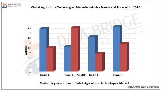 Global Agriculture Technologies Market