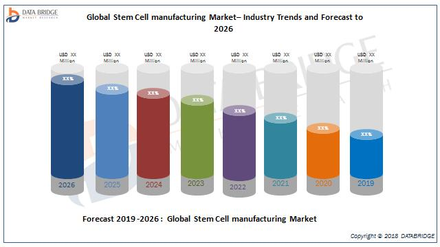 Global Stem Cell manufacturing Market