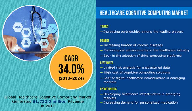 What's driving the Healthcare Cognitive Computing Market