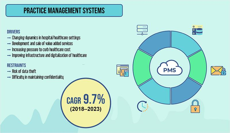 What's driving the Practice Management Systems Market Trends? |